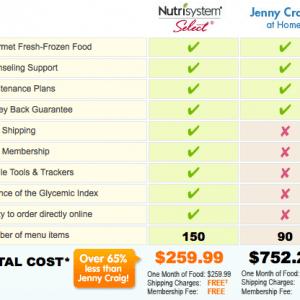 NutriSystem vs. Jenny Craig