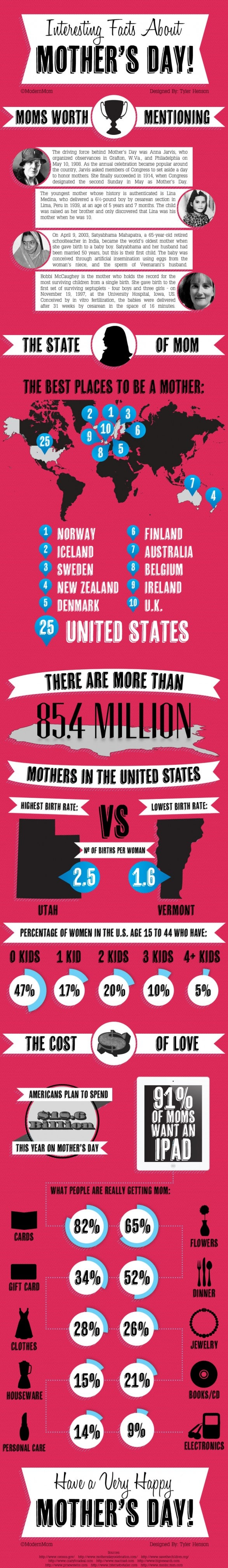 Interesting Facts About Mothers Day