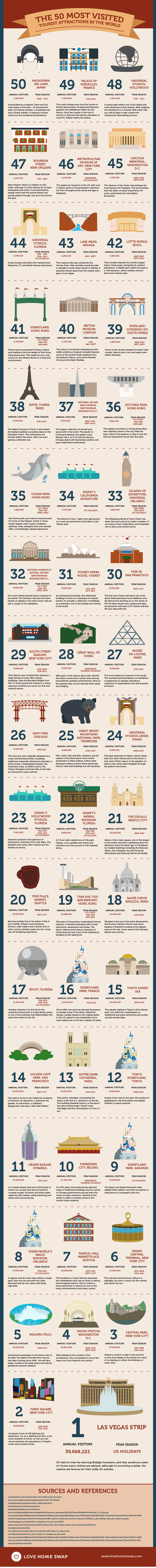 50 Most Visited Tourist Attractions in the World