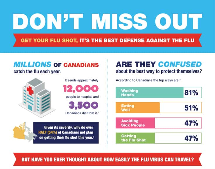 Shoppers Drug mart flu season dont miss out